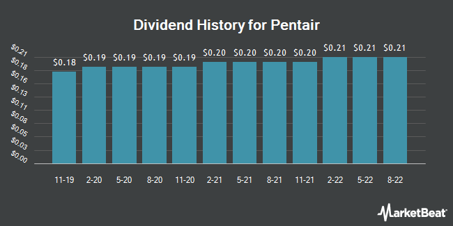 Dividend Payments by Quarter for Pentair (NYSE:PNR)