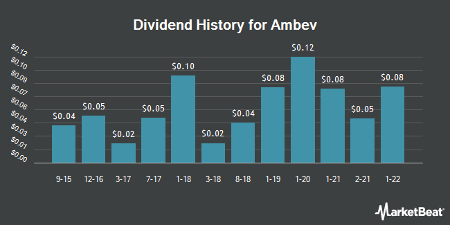Dividend Payments by Quarter for AmBev (NYSE:ABEV)