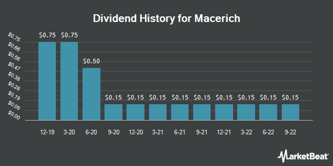 Dividend Payments by Quarter for Macerich (NYSE:MAC)