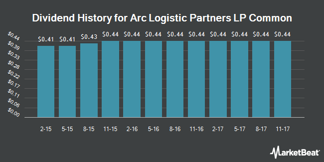 Dividend Payments by Quarter for Arc Logistics Partners (NYSE:ARCX)