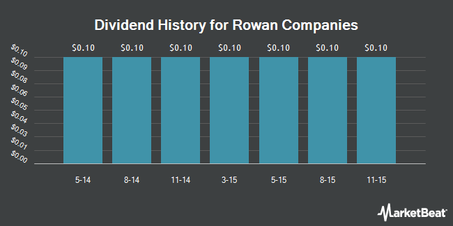 Dividend Payments by Quarter for Rowan Companies (NYSE:RDC)