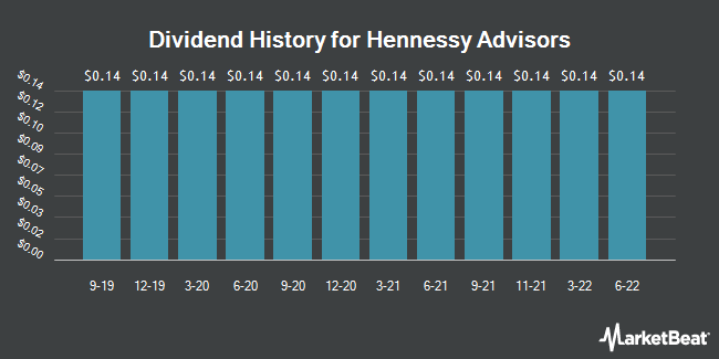 Dividend Payments by Quarter for Hennessy Advisors (NASDAQ:HNNA)