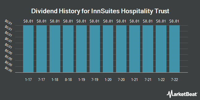 Dividend Payments by Quarter for InnSuites Hospitality Trust (NYSEAMERICAN:IHT)