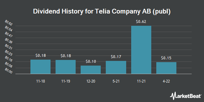 Dividend Payments by Quarter for Telia (OTCMKTS:TLSNY)