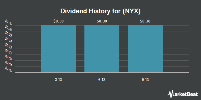 Dividend Payments by Quarter for NYSE Euronext (NYSE:NYX)