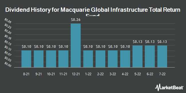 Dividend Payments by Quarter for Macquarie Global Infr Total Rtrn Fnd (NYSE:MGU)