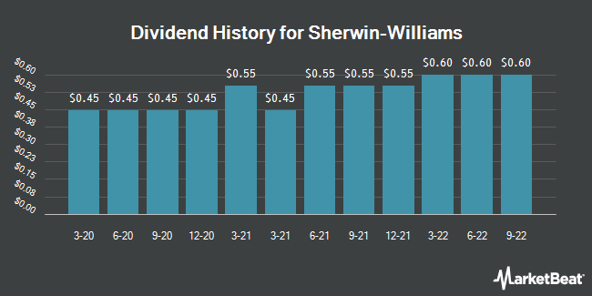 Dividend Payments by Quarter for Sherwin-Williams (NYSE:SHW)