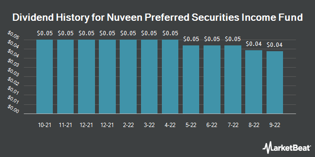 Dividend Payments by Quarter for Nuveen Preferred & Income Securities Fnd (NYSE:JPS)