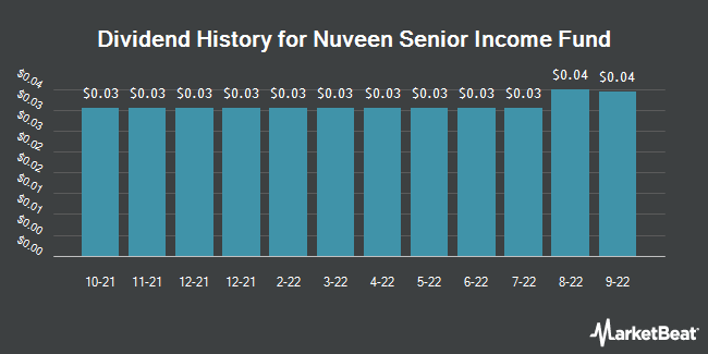 Dividend Payments by Quarter for Nuveen Senior Income Fund (NYSE:NSL)