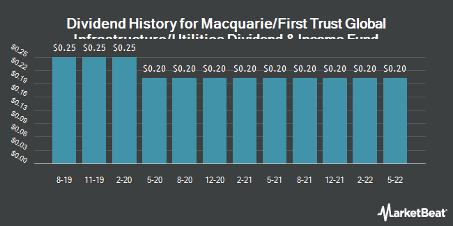 Dividend Payments by Quarter for Macquarie/First Trust Global Infrstrctre (NYSE:MFD)