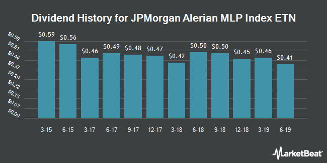 Dividend Payments by Quarter for JPMorgan Alerian MLP Index ETN (NYSEARCA:AMJ)