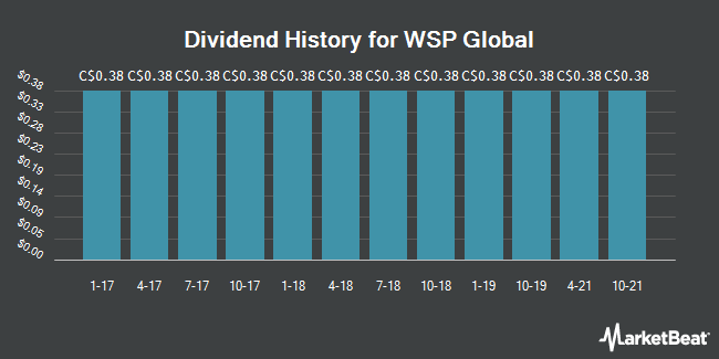Dividend Payments by Quarter for WSP Global (TSE:WSP)