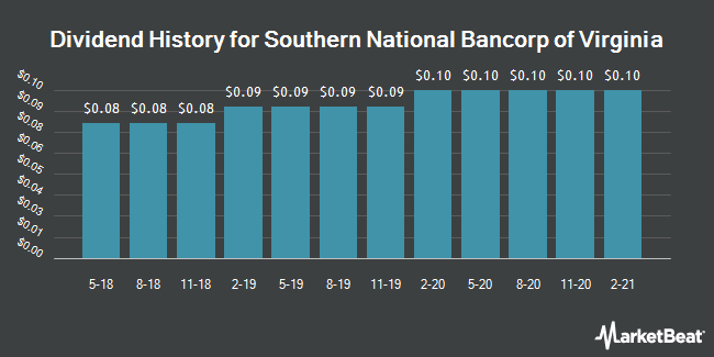 Dividend Payments by Quarter for Southern National Bancorp of Virginia (NASDAQ:SONA)