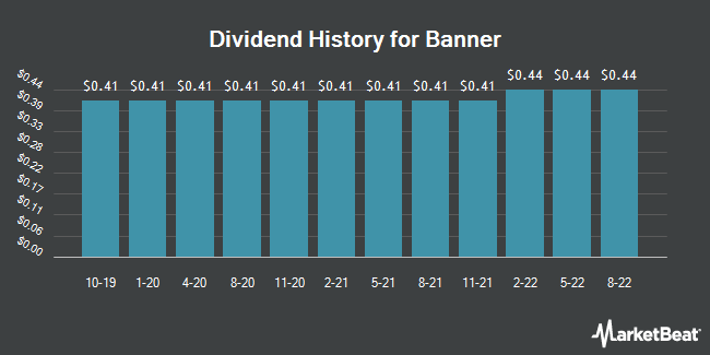 Dividend Payments by Quarter for Banner (NASDAQ:BANR)