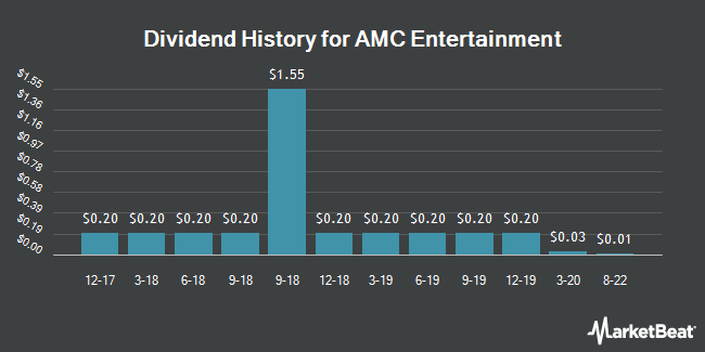 Dividend Payments by Quarter for AMC Entertainment (NYSE:AMC)