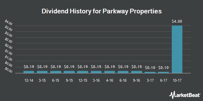 Dividend Payments by Quarter for Parkway (NYSE:PKY)