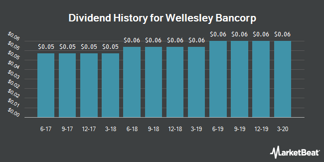 Dividend Payments by Quarter for Wellesley Bancorp (NASDAQ:WEBK)