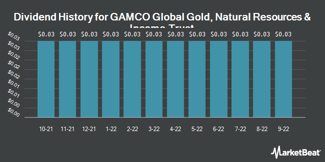 Dividend Payments by Quarter for GAMCO Global Gold Ntrl Rsrcs & Incm Trst (NYSEAMERICAN:GGN)