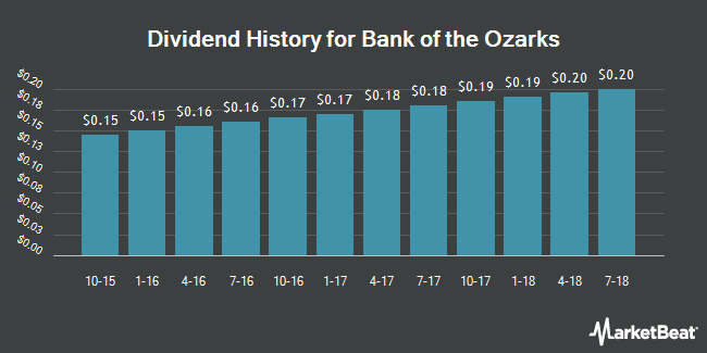 Dividend Payments by Quarter for Bank Of The Ozarks (NASDAQ:OZRK)