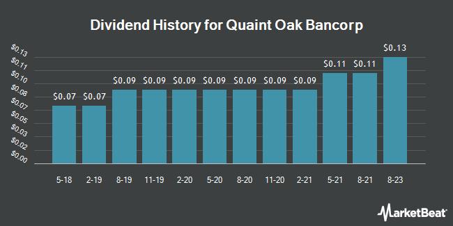 Dividend Payments by Quarter for Quaint Oak Bancorp (OTCMKTS:QNTO)