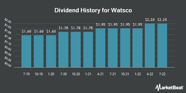 Dividend Payments by Quarter for Watsco (NYSE:WSO.B)
