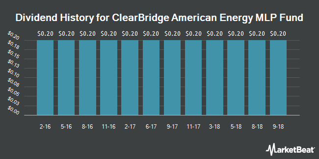Dividend Payments by Quarter for ClearBridge American Energy MLP Fund (NYSE:CBA)