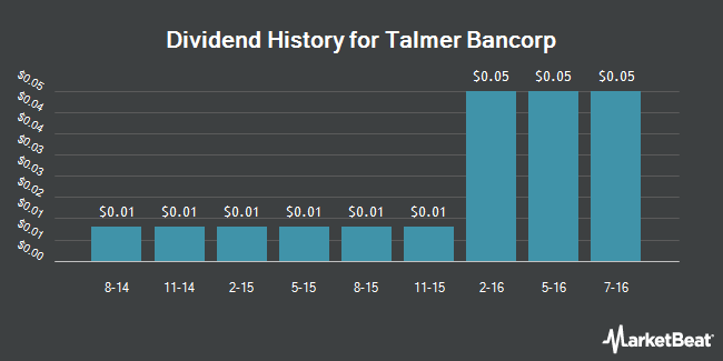 Dividend Payments by Quarter for Talmer Bancorp (NASDAQ:TLMR)