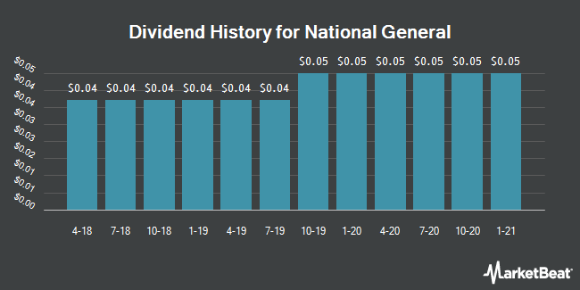 Dividend Payments by Quarter for National General (NASDAQ:NGHC)