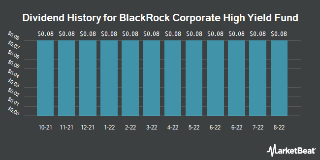 Dividend Payments by Quarter for Blackrock Corporate High Yield Fund (NYSE:HYT)
