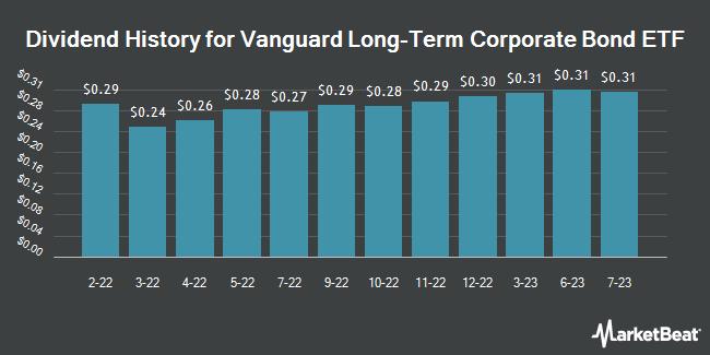 Dividend Payments by Quarter for Vanguard Long-Term Corporate Bond ETF (NASDAQ:VCLT)
