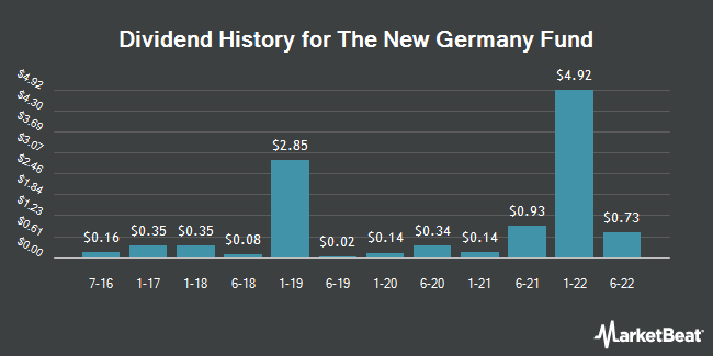 Dividend Payments by Quarter for The New Germany Fund (NYSE:GF)