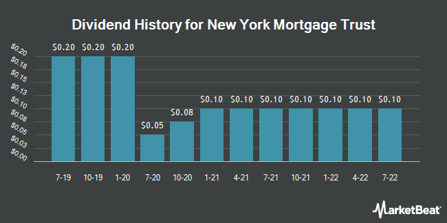 Dividend Payments by Quarter for New York Mortgage Trust (NASDAQ:NYMT)