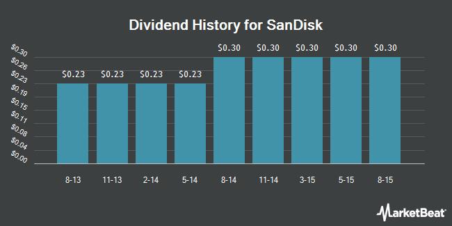 Dividend Payments by Quarter for SanDisk (NASDAQ:SNDK)