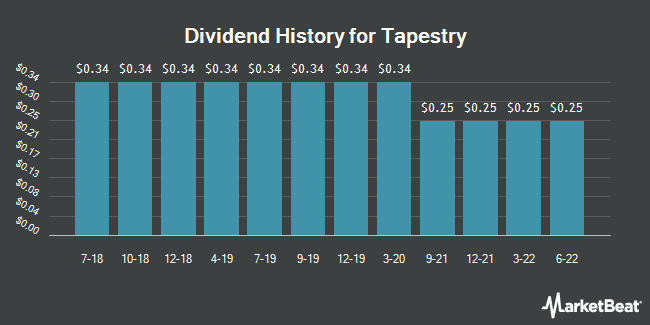 Dividend Payments by Quarter for Tapestry (NYSE:TPR)