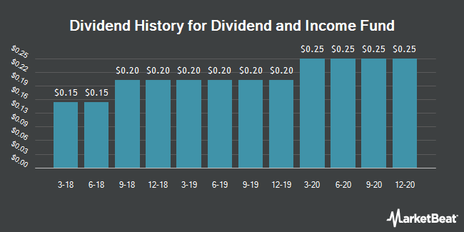 Dividend Payments by Quarter for Div And Incm Fd (NYSE:DNI)