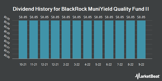 Dividend Payments by Quarter for BlackRock MuniYield Quality Fund II (NYSE:MQT)