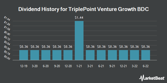 Dividend Payments by Quarter for Triplepoint Venture Growth BDC (NYSE:TPVG)