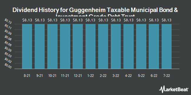 Dividend Payments by Quarter for Guggenheim Taxabl Mncpl Mngd Drtn Trst (NYSE:GBAB)