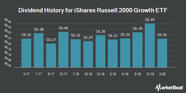 Dividend Payments by Quarter for iShares Russell 2000 Growth Index (NYSEARCA:IWO)