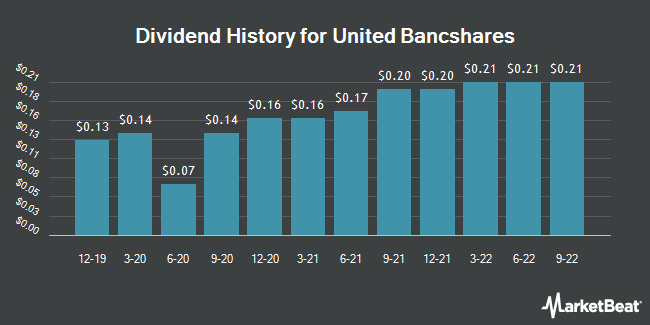 Dividend Payments by Quarter for United Bancshares (NASDAQ:UBOH)