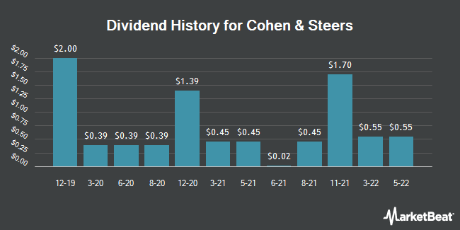 Dividend Payments by Quarter for Cohen & Steers (NYSE:CNS)
