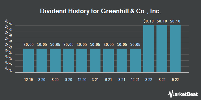 Dividend Payments by Quarter for Greenhill & Co. (NYSE:GHL)