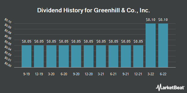 Dividend Payments by Quarter for Greenhill & Co., Inc. (NYSE:GHL)