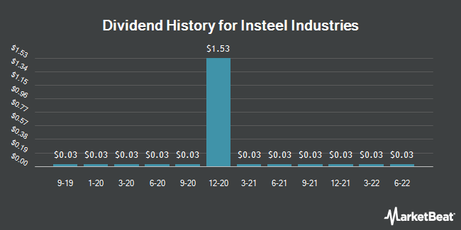 Dividend Payments by Quarter for Insteel Industries (NASDAQ:IIIN)
