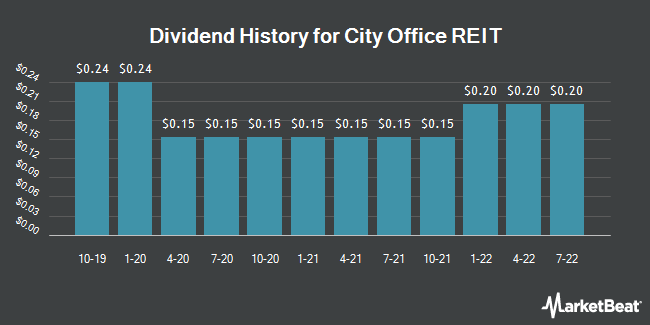 Dividend Payments by Quarter for City Office REIT (NYSE:CIO)