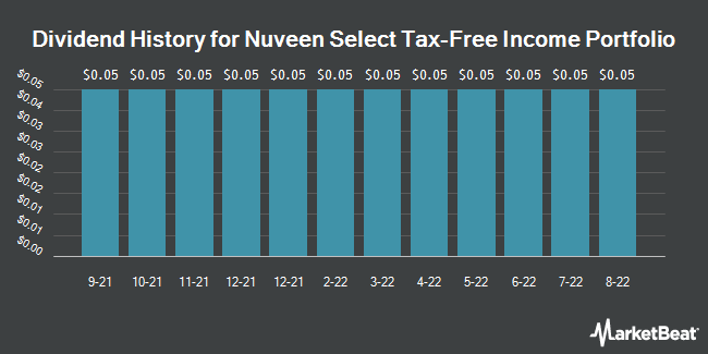 Dividend Payments by Quarter for Nuveen Select Tax-Free Income Portfolio (NYSE:NXP)