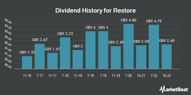 Dividend Payments by Quarter for Restore (LON:RST)