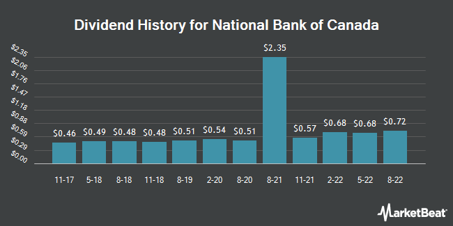 Dividend Payments by Quarter for National Bank of Canada (OTCMKTS:NTIOF)