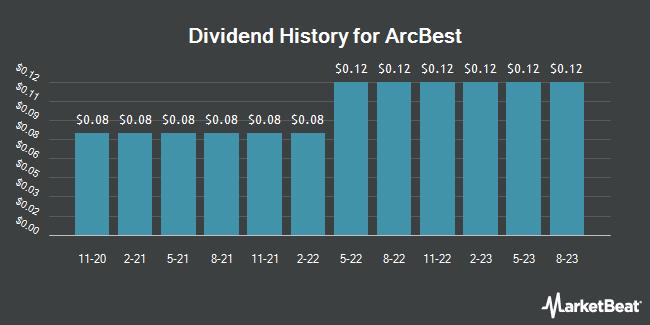Dividend Payments by Quarter for ArcBest (NASDAQ:ARCB)