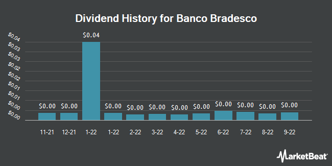 Dividend Payments by Quarter for Banco Bradesco (NYSE:BBD)